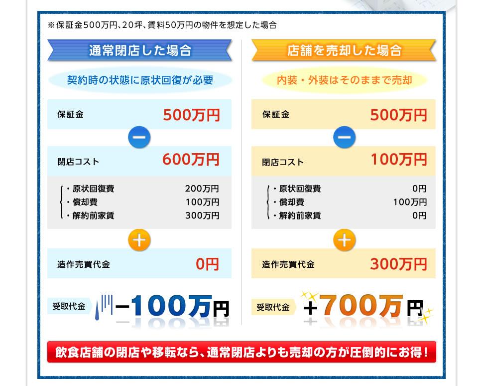 通常閉店すると-100万円、売却すると+700万円 飲食店舗の閉店や移転なら、通常閉店よりも売却の方が圧倒的にお得!